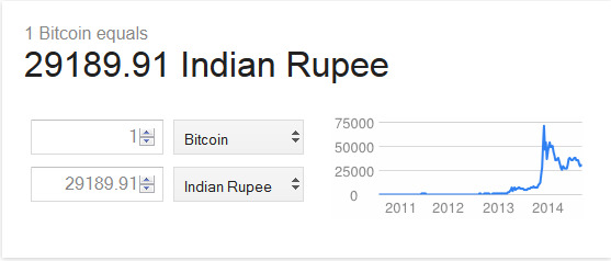 value of bitcoin in INR