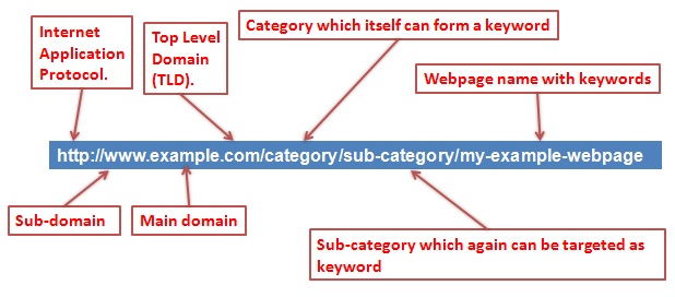 SEO freindly URL structure